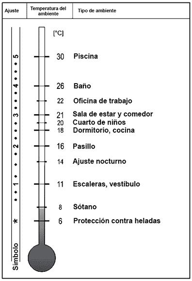 cabezal termostatico valvex calefacción ajuste de temperatura