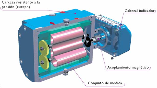 medidores de gas comerciales e industriales rotativos CGR-01 common