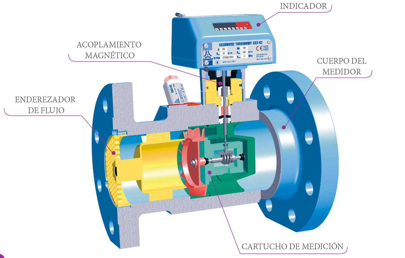 medidores-de-gas-comerciales-e-industriales-tipo-turbina-CGT-02-common
