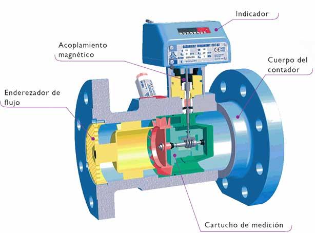 medidores de gas comerciales e industriales tipo turbina CGT-02 common