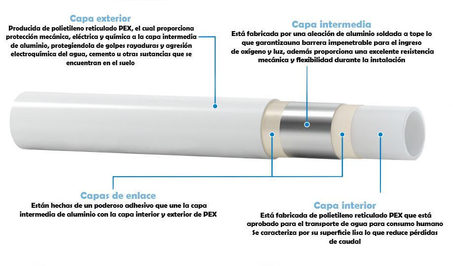 PEX-Al-PEX-tubo-multicapa